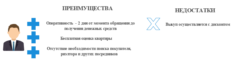 Выкуп квартир в Санкт-Петербурге